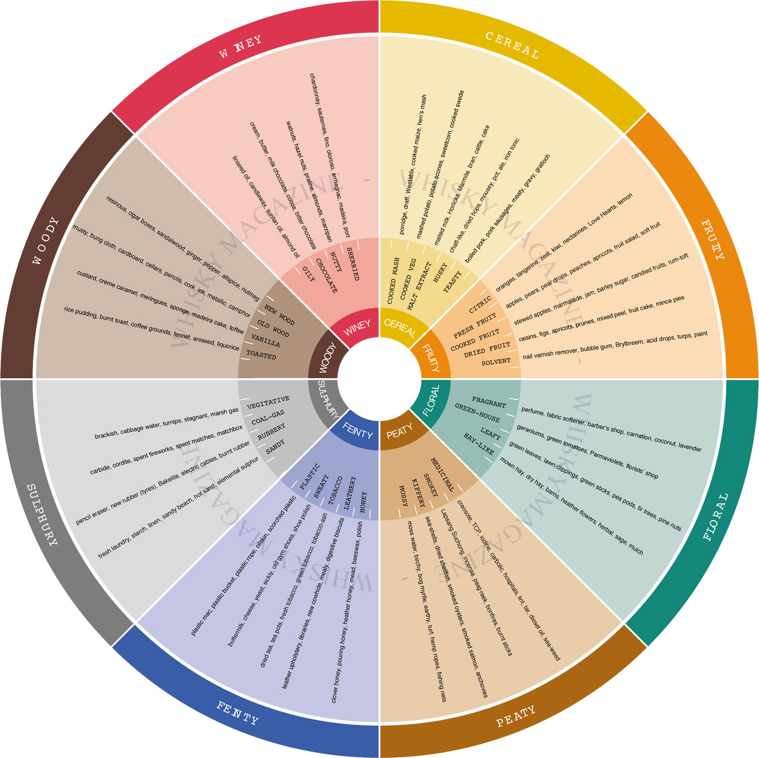 Whisky Color Wheel